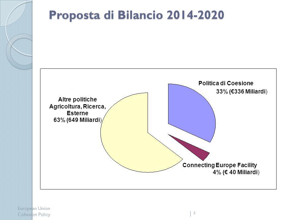 European Union Cohesion Policy 8 Proposta di Bilancio 2014-2020 Politica di Coesione 33% (336 Miliardi) Connecting Europe Facility 4% ( 40 Miliardi) Altre politiche Agricoltura, Ricerca, Esterne 63% (649 Miliardi)