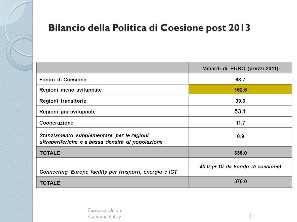 European Union Cohesion Policy 9 Bilancio della Politica di Coesione post 2013 Miliardi di EURO (prezzi 2011) Fondo di Coesione68.7 Regioni meno sviluppate162.6 Regioni transitorie39.0 Regioni più sviluppate 53.1 Cooperazione11.7 Stanziamento supplementare per le regioni ultraperiferiche e a bassa densità di popolazione 0.9 TOTALE336.0 Connecting Europe facility per trasporti, energia e ICT 40.0 (+ 10 da Fondo di coesione) TOTALE 376.0