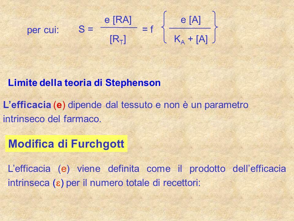 per cui: e [RA] [R T ] S = = f e [A] K A + [A] Limite della teoria di Stephenson Lefficacia (e) dipende dal tessuto e non è un parametro intrinseco de
