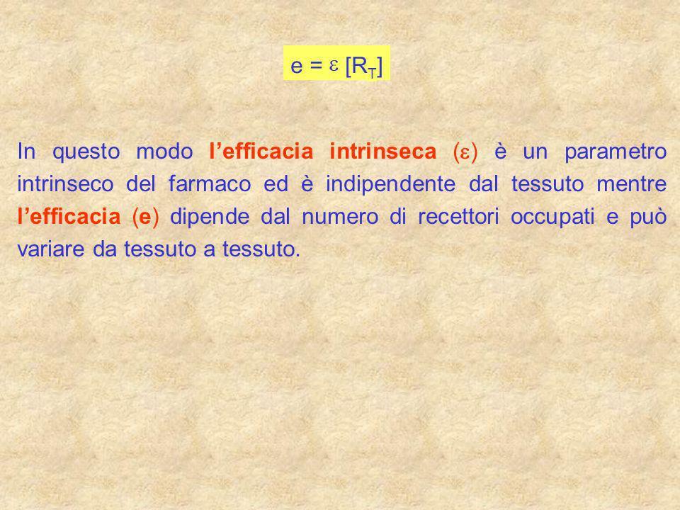 e = [R T ] In questo modo lefficacia intrinseca ( ) è un parametro intrinseco del farmaco ed è indipendente dal tessuto mentre lefficacia (e) dipende