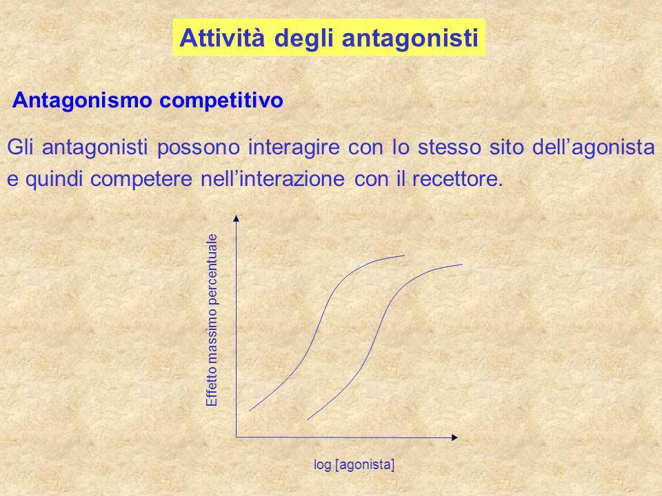 Attività degli antagonisti Antagonismo competitivo Gli antagonisti possono interagire con lo stesso sito dellagonista e quindi competere nellinterazio
