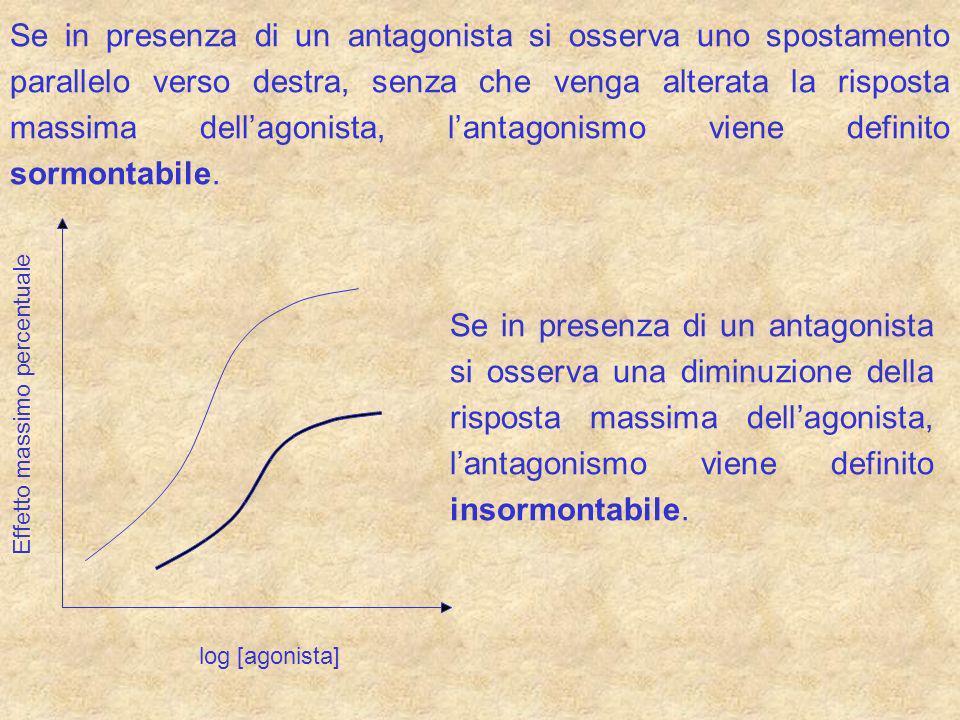 Se in presenza di un antagonista si osserva uno spostamento parallelo verso destra, senza che venga alterata la risposta massima dellagonista, lantago