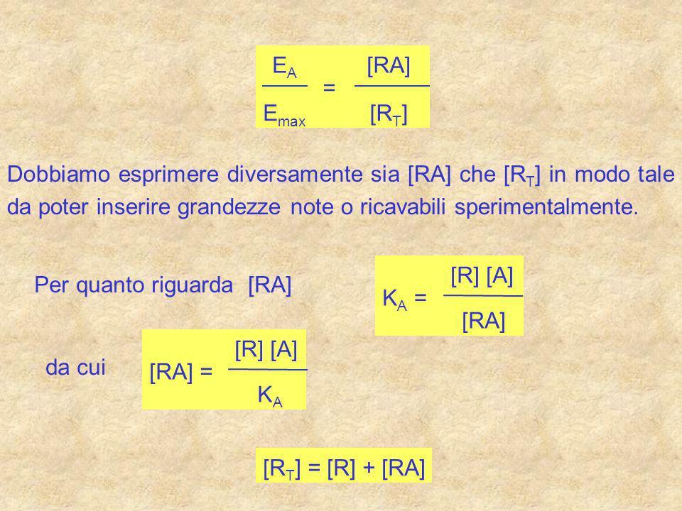 quindi avremo: E A E max = [R] [A] K A [R] + [RA] che diviene: E A E max = [A] K A + [A] quando K A = [A] Si ottiene un effetto pari al 50% delleffetto massimo La concentrazione di agonista che determina il 50% delleffetto massimo viene definita EC 50.
