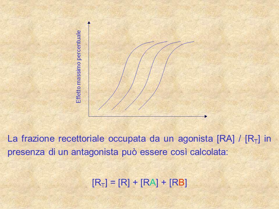 Effetto massimo percentuale La frazione recettoriale occupata da un agonista [RA] / [R T ] in presenza di un antagonista può essere così calcolata: [R