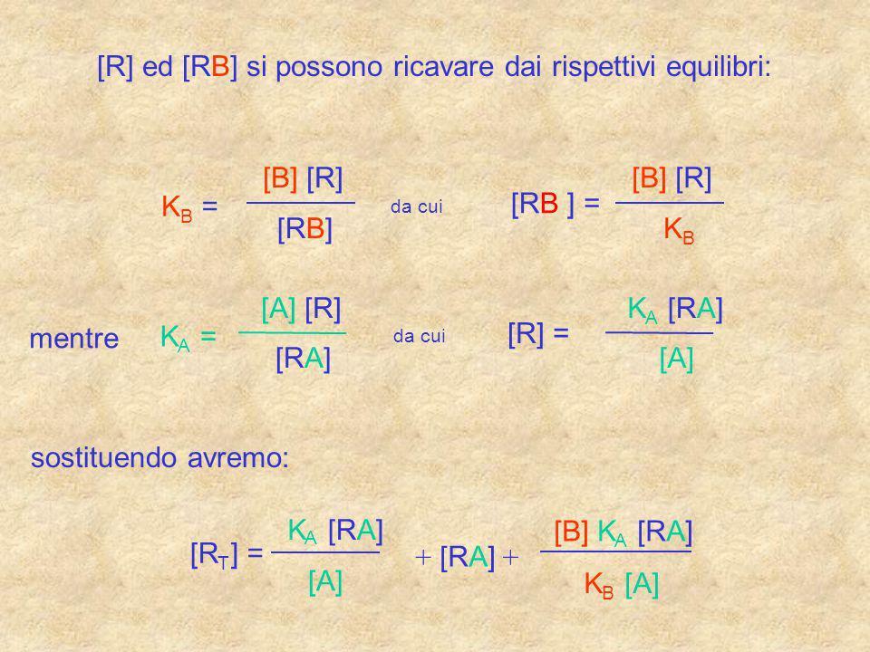 [R] ed [RB] si possono ricavare dai rispettivi equilibri: K B = [B] [R] [RB] da cui [RB ] = [B] [R] K B mentre K A = [A] [R] [RA] da cui [R] = K A [RA