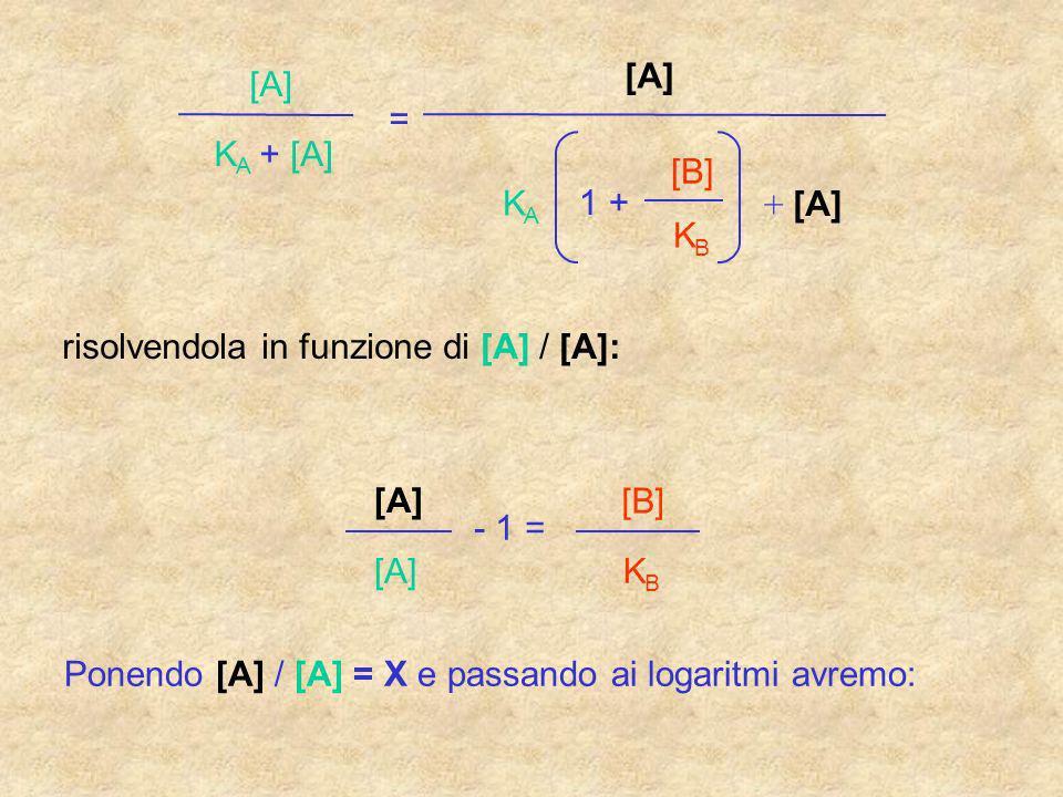 [A] K A + = K A 1 + [B] K B + [A] risolvendola in funzione di [A] / [A]: [A] - 1 = [B] K B Ponendo [A] / [A] = X e passando ai logaritmi avremo: