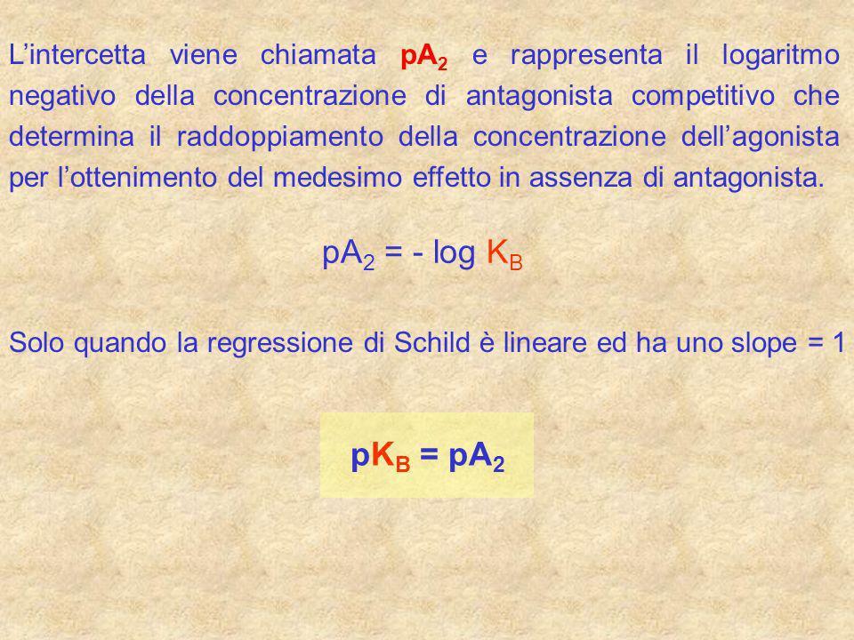 Lintercetta viene chiamata pA 2 e rappresenta il logaritmo negativo della concentrazione di antagonista competitivo che determina il raddoppiamento de
