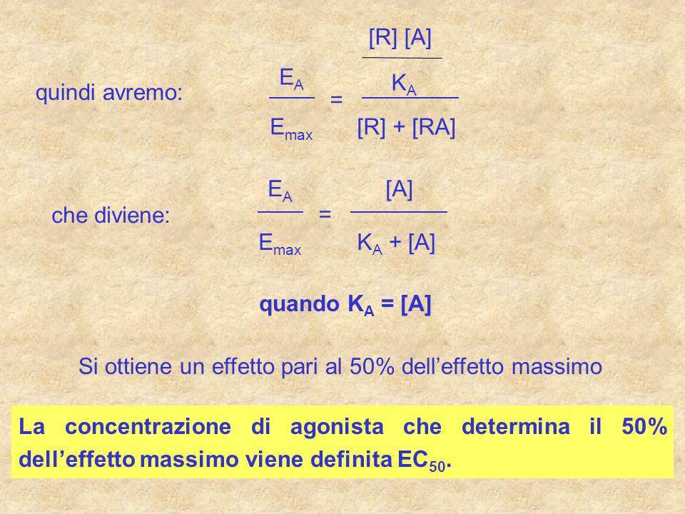 quindi avremo: E A E max = [R] [A] K A [R] + [RA] che diviene: E A E max = [A] K A + [A] quando K A = [A] Si ottiene un effetto pari al 50% delleffett
