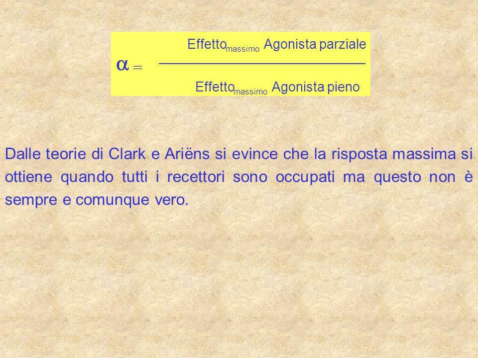 Effetto massimo Agonistaparziale Effetto massimo Agonistapieno = Dalle teorie di Clark e Ariëns si evince che la risposta massima si ottiene quando tu