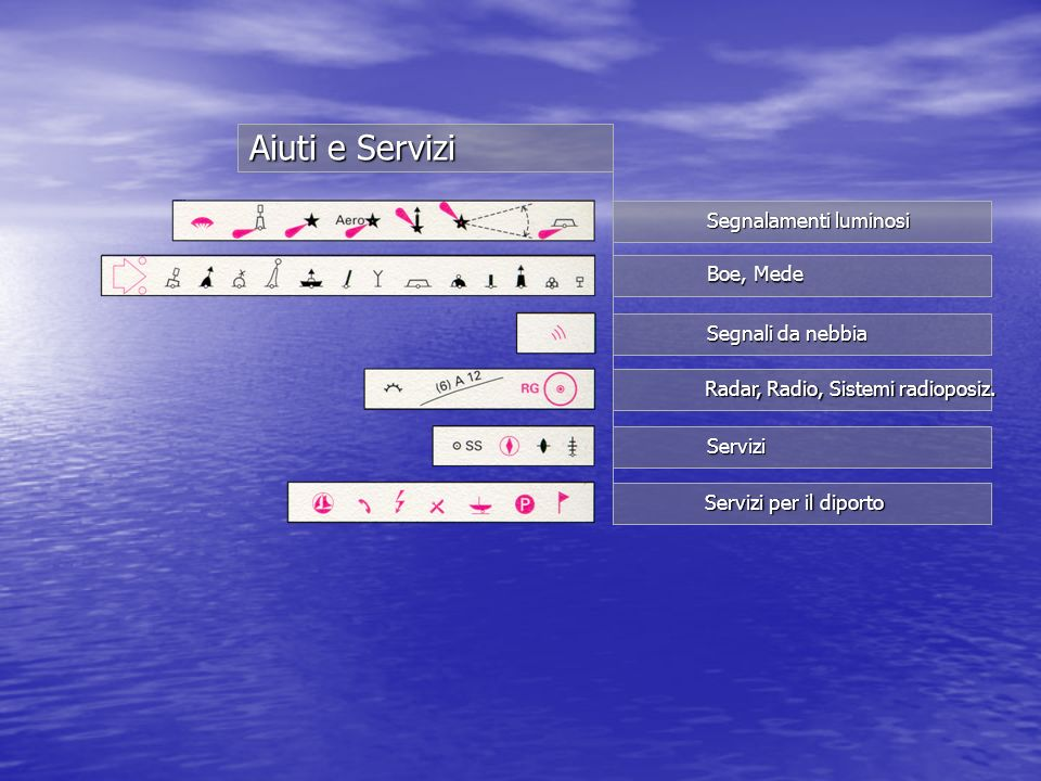 Aiuti e Servizi Segnalamenti luminosi Boe, Mede Segnali da nebbia Radar, Radio, Sistemi radioposiz. Servizi Servizi per il diporto