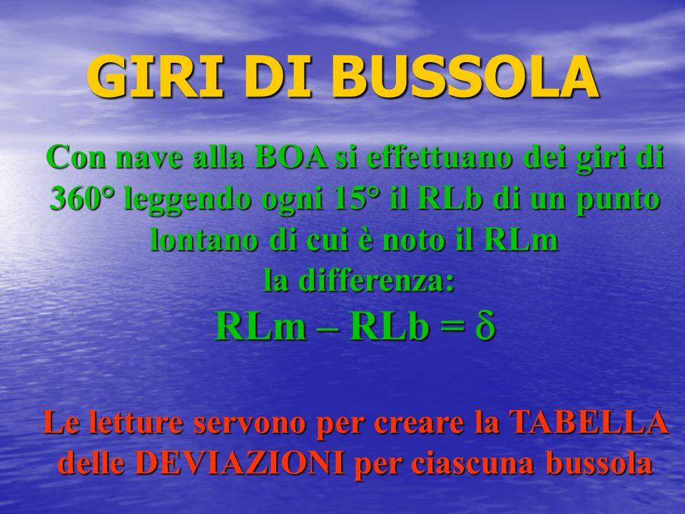GIRI DI BUSSOLA Con nave alla BOA si effettuano dei giri di 360° leggendo ogni 15° il RLb di un punto lontano di cui è noto il RLm la differenza: la d