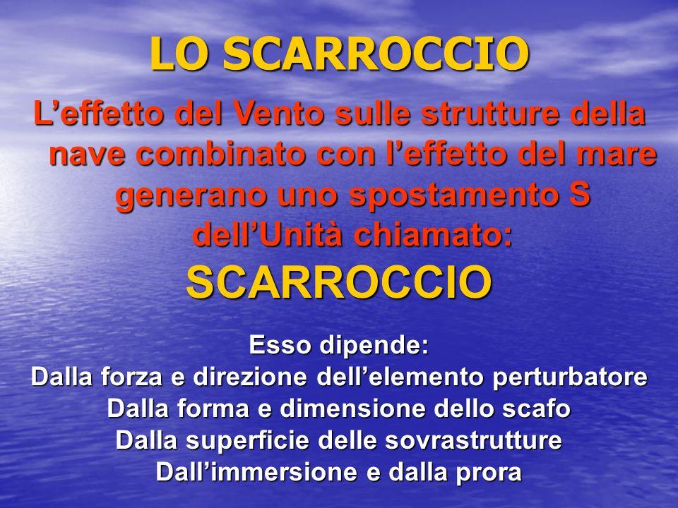 LO SCARROCCIO Leffetto del Vento sulle strutture della nave combinato con leffetto del mare generano uno spostamento S dellUnità chiamato: SCARROCCIO