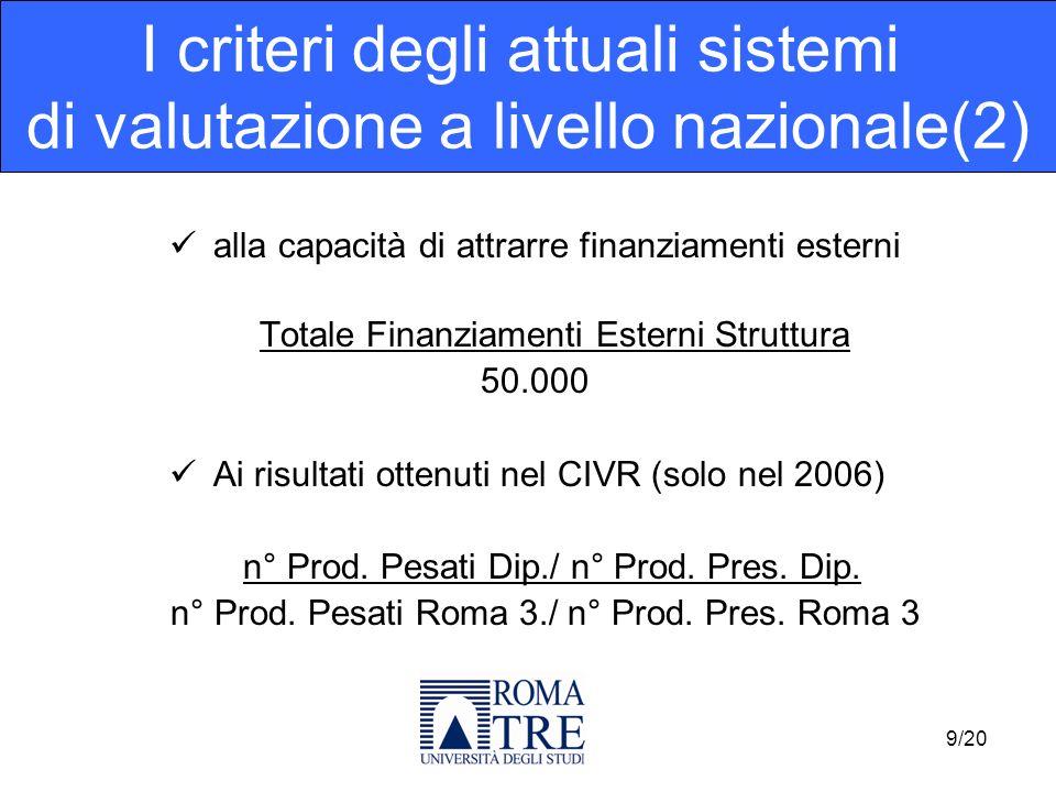 alla capacità di attrarre finanziamenti esterni Totale Finanziamenti Esterni Struttura 50.000 Ai risultati ottenuti nel CIVR (solo nel 2006) n° Prod.