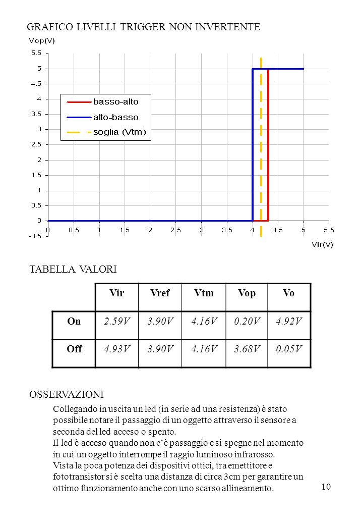 10 ir5 VirVrefVtmVopVo On2.59V3.90V4.16V0.20V4.92V Off4.93V3.90V4.16V3.68V0.05V Collegando in uscita un led (in serie ad una resistenza) è stato possi