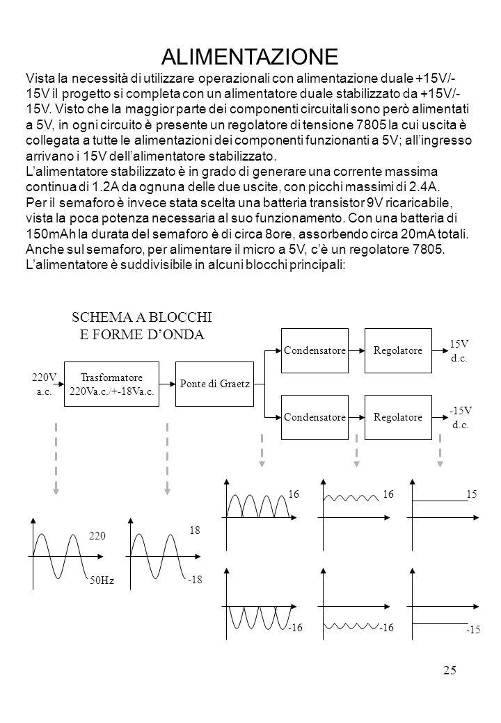 25 ALIMENTAZIONE Vista la necessità di utilizzare operazionali con alimentazione duale +15V/- 15V il progetto si completa con un alimentatore duale st