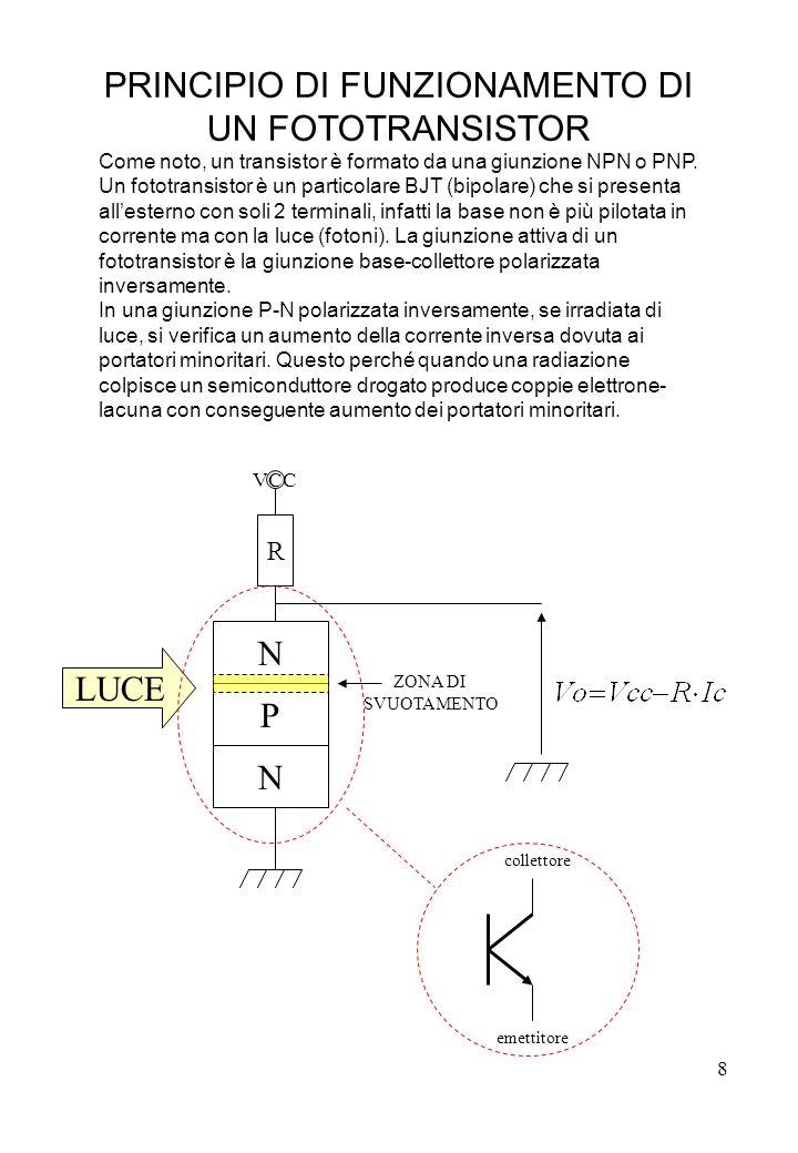 8 PRINCIPIO DI FUNZIONAMENTO DI UN FOTOTRANSISTOR Come noto, un transistor è formato da una giunzione NPN o PNP. Un fototransistor è un particolare BJ