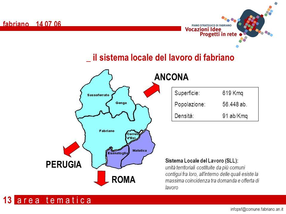 a r e a t e m a t i c a fabriano 14 07 06 13 Vero _ il sistema locale del lavoro di fabriano infopsf@comune.fabriano.an.it Superficie: 619 Kmq Popolaz