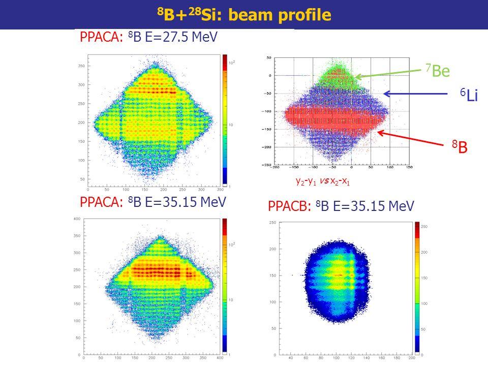 8 B+ 28 Si: beam profile PPACA: 8 B E=27.5 MeV PPACA: 8 B E=35.15 MeV 7 Be 6 Li 8B 8B y 2 -y 1 vs x 2 -x 1 PPACB: 8 B E=35.15 MeV