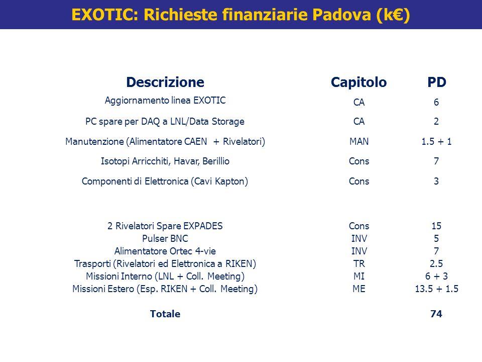 DescrizioneCapitoloPD Aggiornamento linea EXOTIC CA6 PC spare per DAQ a LNL/Data StorageCA2 Manutenzione (Alimentatore CAEN + Rivelatori)MAN1.5 + 1 Isotopi Arricchiti, Havar, BerillioCons7 Componenti di Elettronica (Cavi Kapton)Cons3 2 Rivelatori Spare EXPADESCons15 Pulser BNCINV5 Alimentatore Ortec 4-vieINV7 Trasporti (Rivelatori ed Elettronica a RIKEN)TR2.5 Missioni Interno (LNL + Coll.