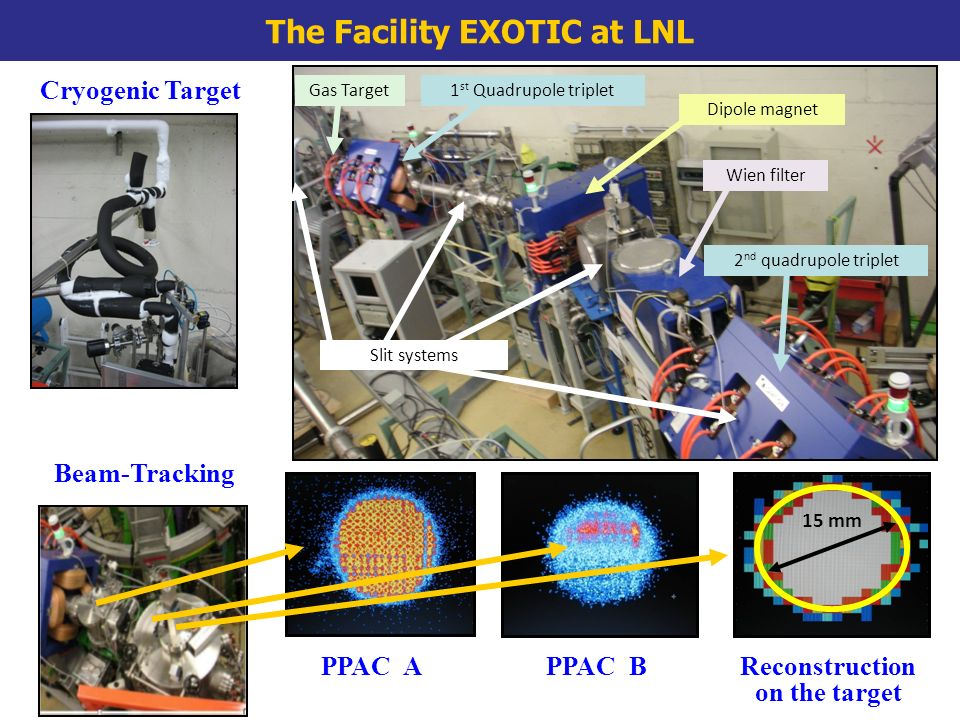Cryogenic Target Beam-Tracking PPAC APPAC BReconstruction on the target Gas Target1 st Quadrupole triplet 2 nd quadrupole triplet Dipole magnet Wien filter Slit systems 15 mm The Facility EXOTIC at LNL