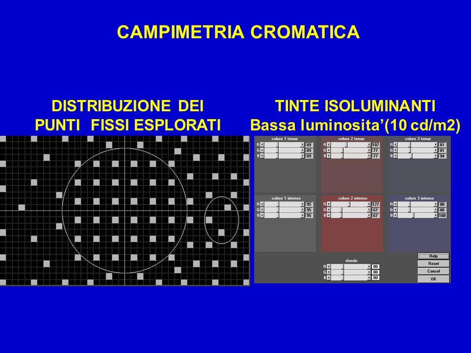 DISTRIBUZIONE DEI PUNTI FISSI ESPLORATI TINTE ISOLUMINANTI Bassa luminosita(10 cd/m2) CAMPIMETRIA CROMATICA