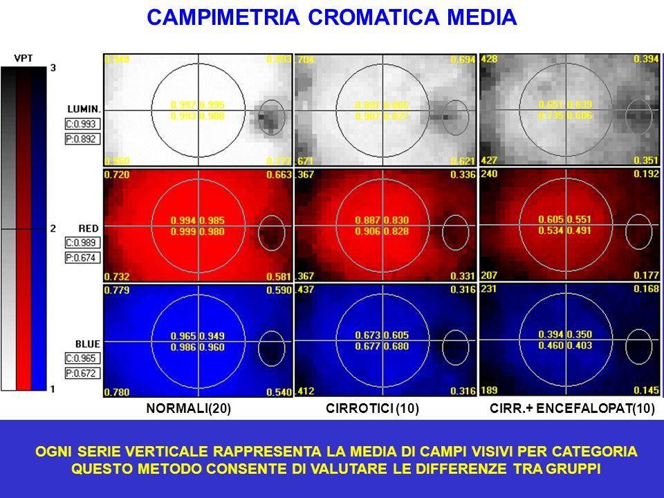 CAMPIMETRIA CROMATICA MEDIA NORMALI(20) CIRROTICI (10) CIRR.+ ENCEFALOPAT(10) OGNI SERIE VERTICALE RAPPRESENTA LA MEDIA DI CAMPI VISIVI PER CATEGORIA