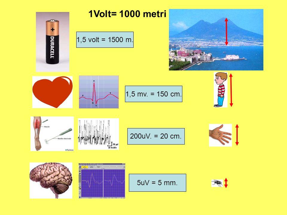 1,5 volt = 1500 m. 5uV = 5 mm. 1,5 mv. = 150 cm. 200uV. = 20 cm. 1Volt= 1000 metri