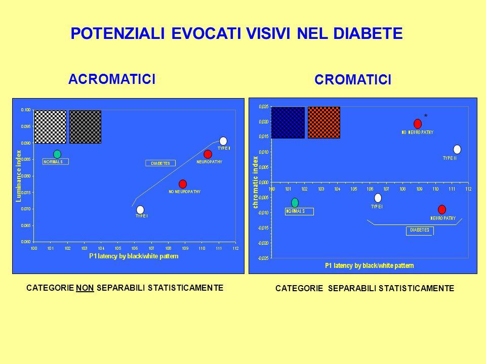 ACROMATICI CROMATICI POTENZIALI EVOCATI VISIVI NEL DIABETE * CATEGORIE NON SEPARABILI STATISTICAMENTE CATEGORIE SEPARABILI STATISTICAMENTE