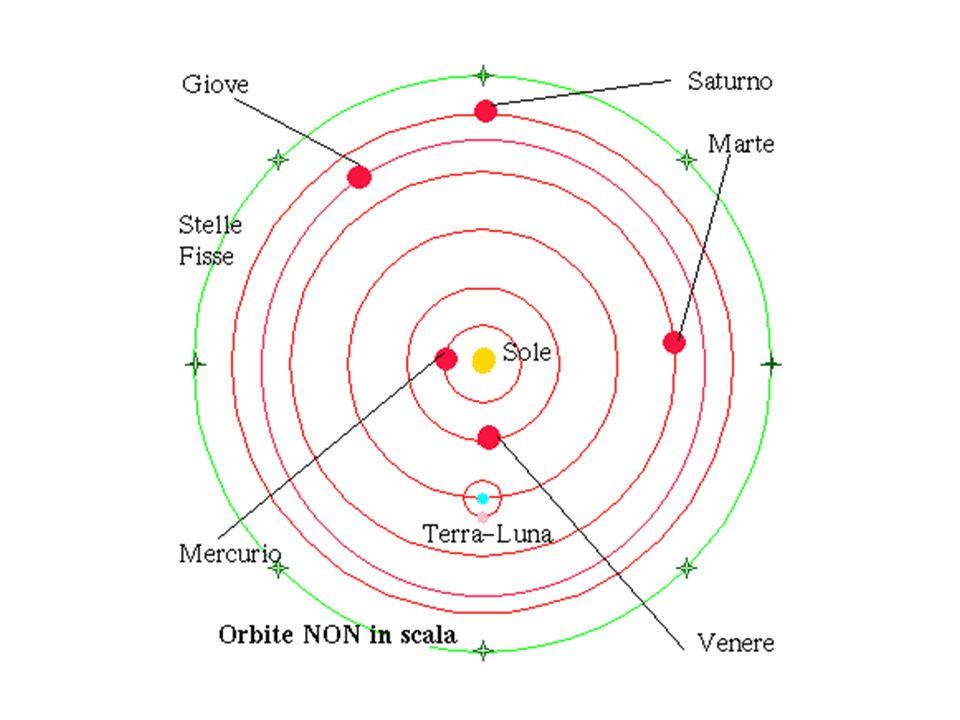 Per rendere ragione delleffettivo moto dei pianeti, tuttavia, anche Copernico fu costretto ad introdurre degli epicicli, « complicando » estremamente