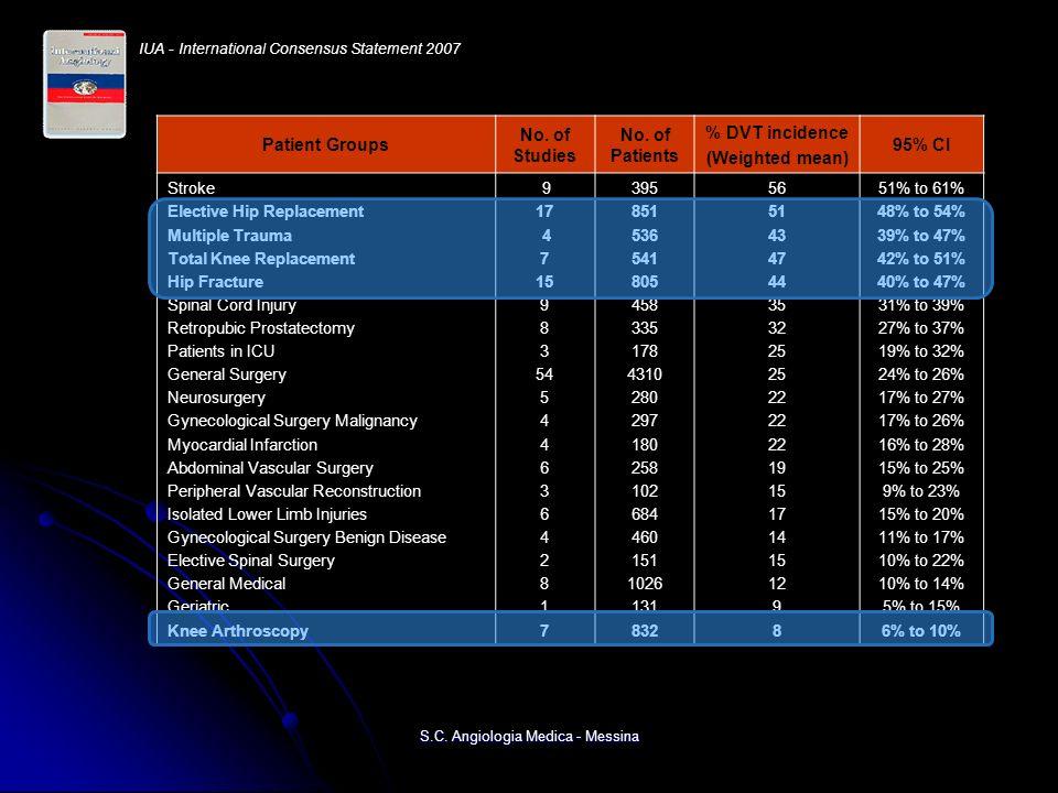2012 S.C. Angiologia Medica - Messina 4.3% 1.8%