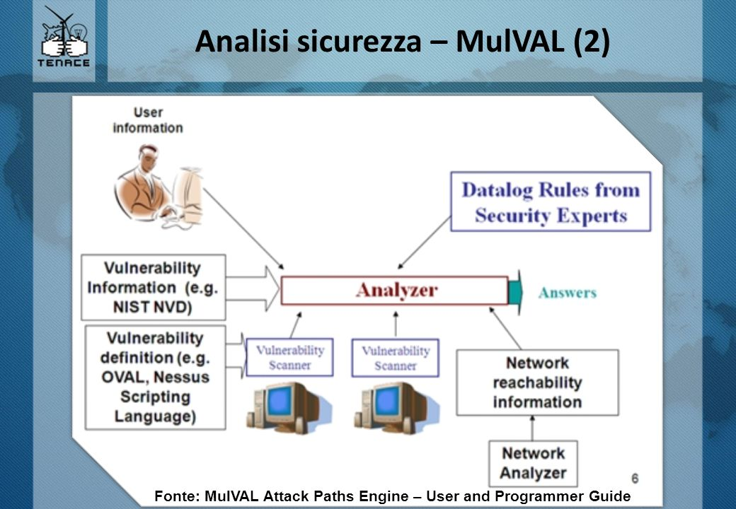 Analisi sicurezza – MulVAL (2) Fonte: MulVAL Attack Paths Engine – User and Programmer Guide