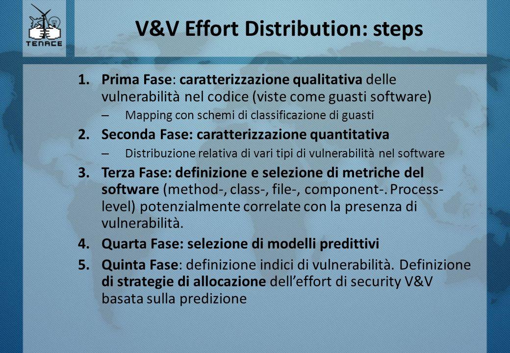 V&V Effort Distribution: steps 1.Prima Fase: caratterizzazione qualitativa delle vulnerabilità nel codice (viste come guasti software) – Mapping con s