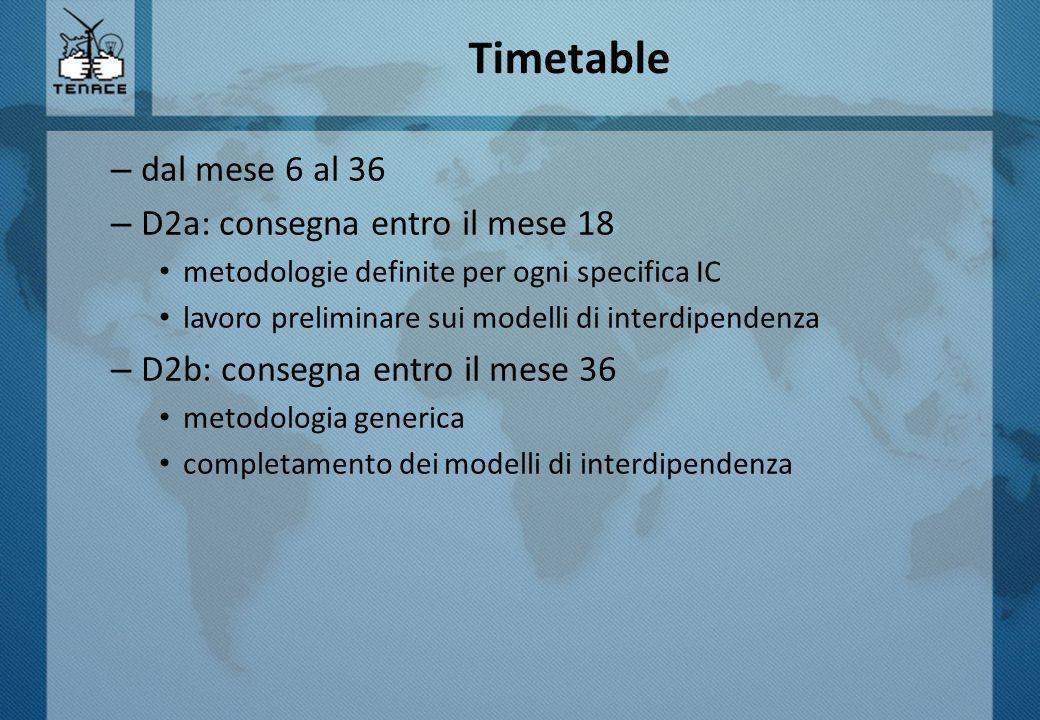– dal mese 6 al 36 – D2a: consegna entro il mese 18 metodologie definite per ogni specifica IC lavoro preliminare sui modelli di interdipendenza – D2b