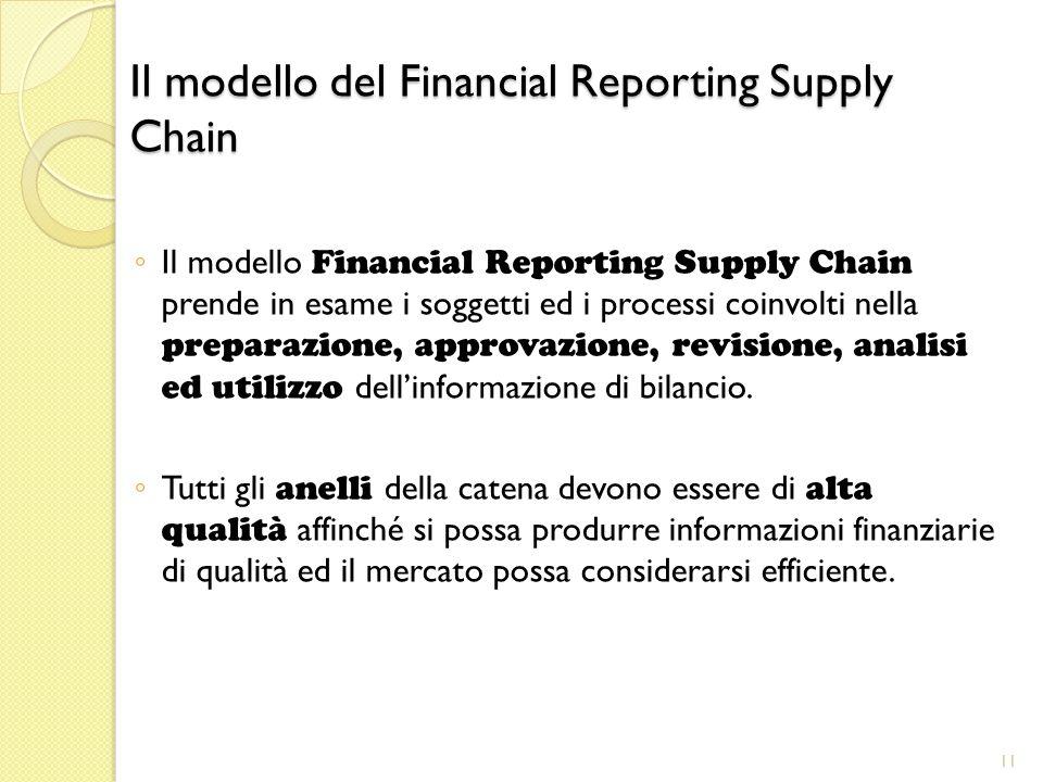 Il modello del Financial Reporting Supply Chain Il modello Financial Reporting Supply Chain prende in esame i soggetti ed i processi coinvolti nella preparazione, approvazione, revisione, analisi ed utilizzo dellinformazione di bilancio.