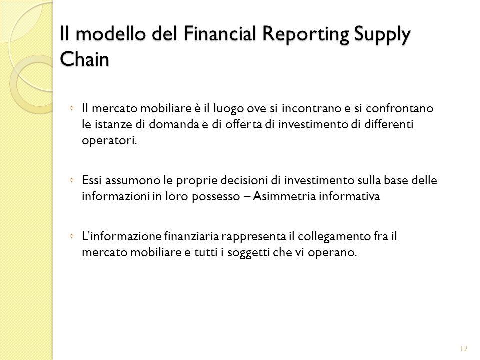 Il modello del Financial Reporting Supply Chain Il mercato mobiliare è il luogo ove si incontrano e si confrontano le istanze di domanda e di offerta di investimento di differenti operatori.
