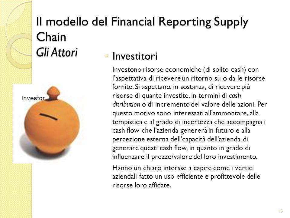 Il modello del Financial Reporting Supply Chain Gli Attori Investitori Investono risorse economiche (di solito cash) con laspettativa di ricevere un ritorno su o da le risorse fornite.