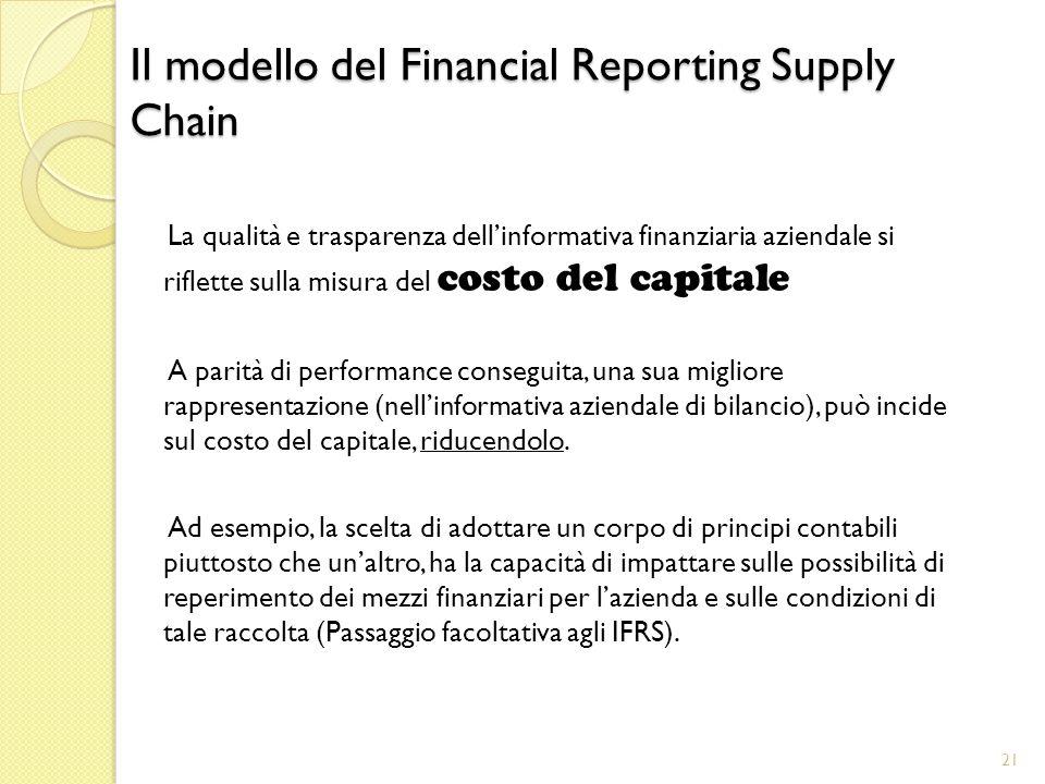 Il modello del Financial Reporting Supply Chain La qualità e trasparenza dellinformativa finanziaria aziendale si riflette sulla misura del costo del capitale A parità di performance conseguita, una sua migliore rappresentazione (nellinformativa aziendale di bilancio), può incide sul costo del capitale, riducendolo.