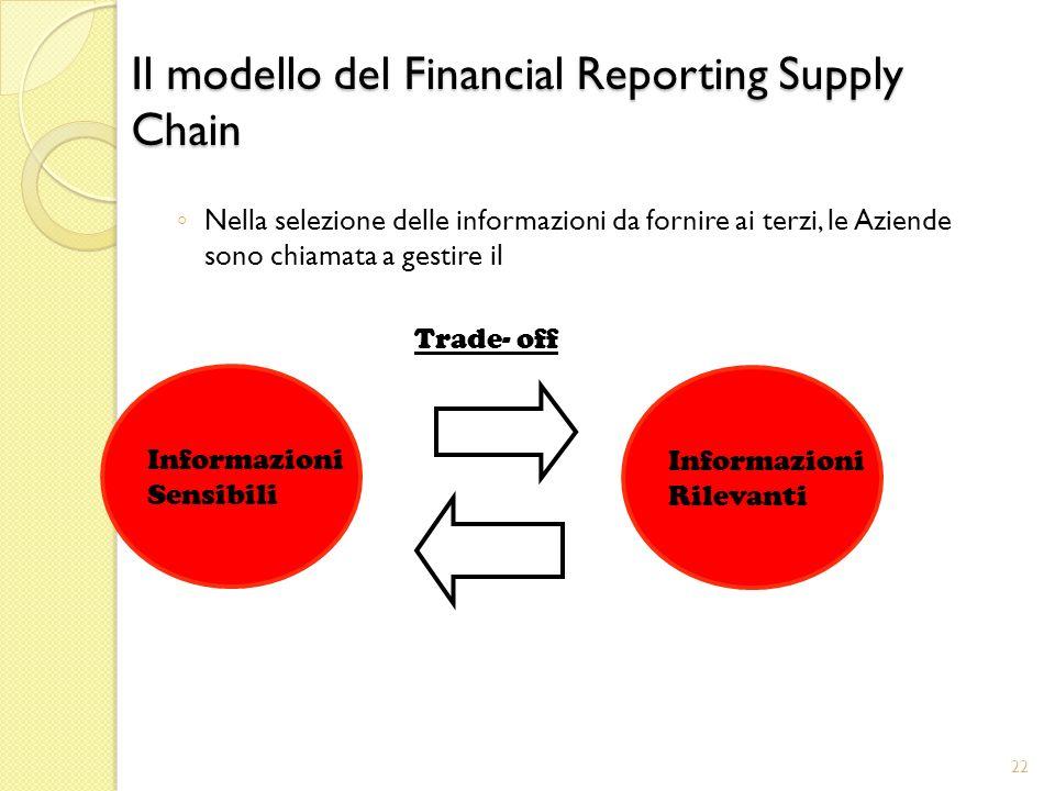 Il modello del Financial Reporting Supply Chain Nella selezione delle informazioni da fornire ai terzi, le Aziende sono chiamata a gestire il Trade- off Informazioni Sensibili Informazioni Rilevanti 22