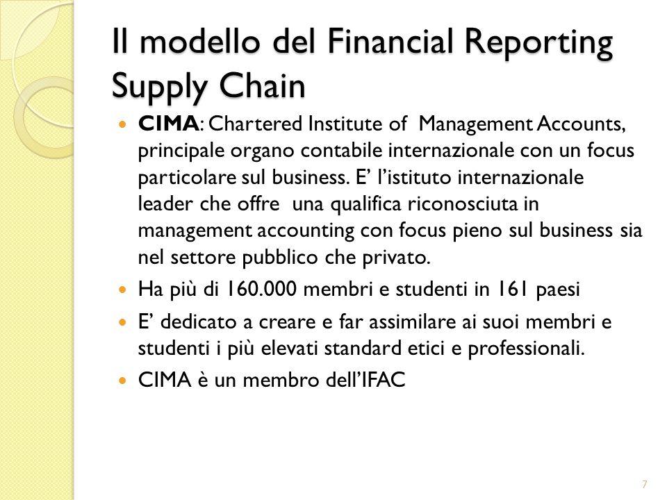 Il modello del Financial Reporting Supply Chain IFAC: International Federation of Accountants, organizzazione mondiale della professione contabile.