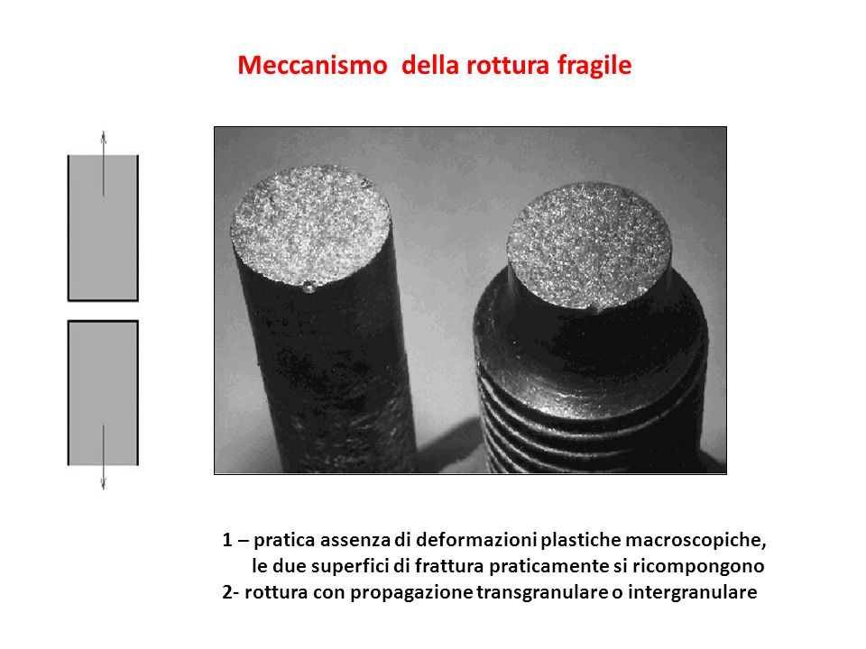 Meccanismo della rottura fragile 1 – pratica assenza di deformazioni plastiche macroscopiche, le due superfici di frattura praticamente si ricompongon
