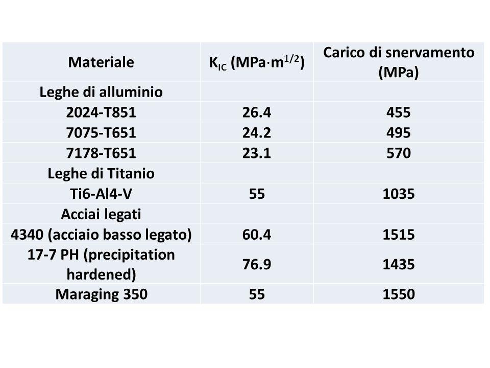 Materiale K IC (MPa m 1/2 ) Carico di snervamento (MPa) Leghe di alluminio 2024-T85126.4455 7075-T65124.2495 7178-T65123.1570 Leghe di Titanio Ti6-Al4