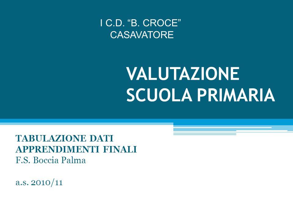 VALUTAZIONE SCUOLA PRIMARIA TABULAZIONE DATI APPRENDIMENTI FINALI F.S. Boccia Palma a.s. 2010/11 I C.D. B. CROCE CASAVATORE