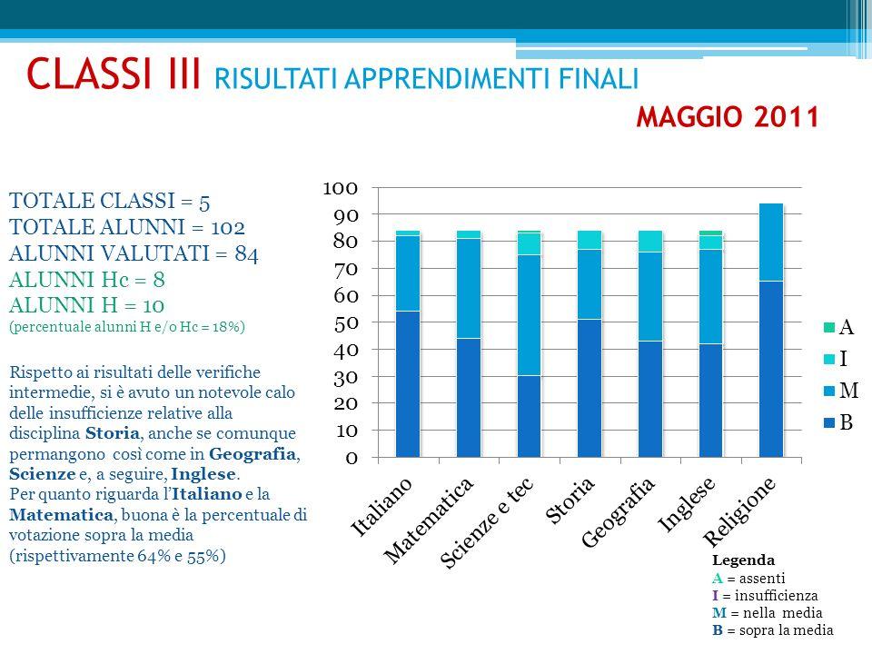 CLASSI III RISULTATI APPRENDIMENTI FINALI MAGGIO 2011 TOTALE CLASSI = 5 TOTALE ALUNNI = 102 ALUNNI VALUTATI = 84 ALUNNI Hc = 8 ALUNNI H = 10 (percentu