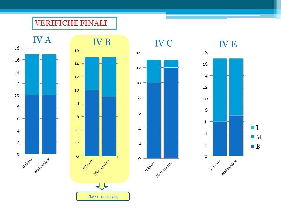 IV A IV B IV C IV E Classe osservata VERIFICHE FINALI