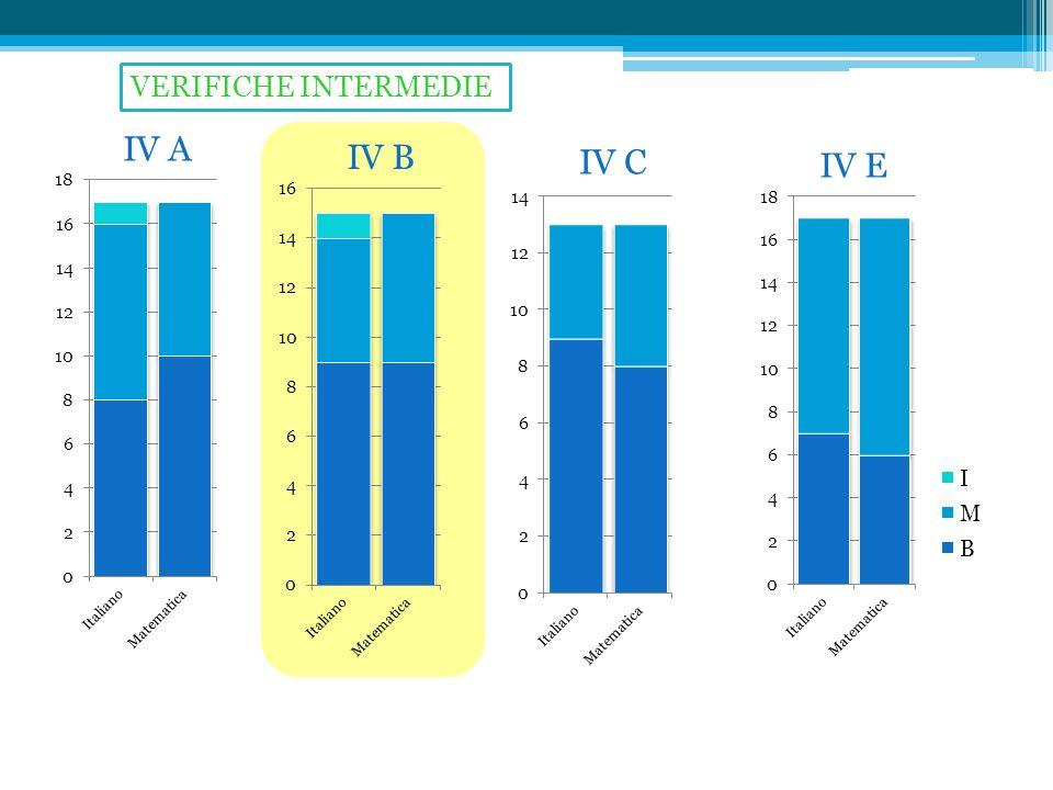 IV A IV B IV C IV E VERIFICHE INTERMEDIE