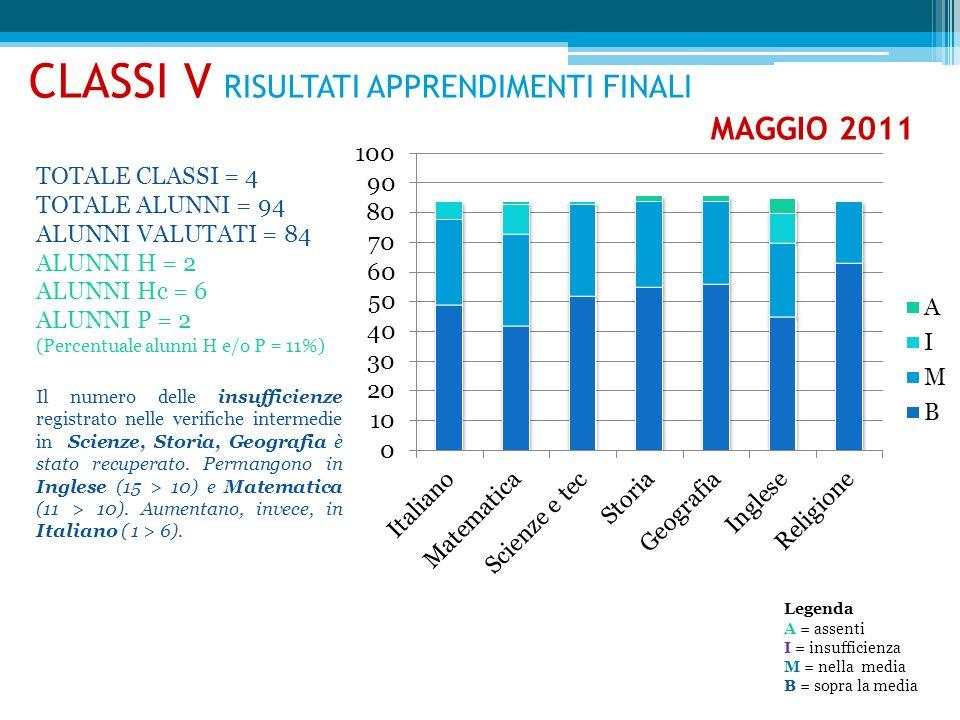 CLASSI V RISULTATI APPRENDIMENTI FINALI MAGGIO 2011 TOTALE CLASSI = 4 TOTALE ALUNNI = 94 ALUNNI VALUTATI = 84 ALUNNI H = 2 ALUNNI Hc = 6 ALUNNI P = 2