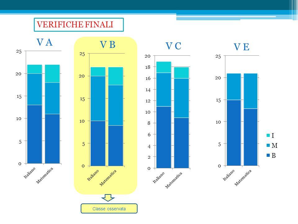 V A V B V C V E Classe osservata VERIFICHE FINALI
