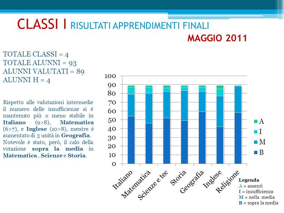 CLASSI I RISULTATI APPRENDIMENTI FINALI MAGGIO 2011 TOTALE CLASSI = 4 TOTALE ALUNNI = 93 ALUNNI VALUTATI = 89 ALUNNI H = 4 Rispetto alle valutazioni i
