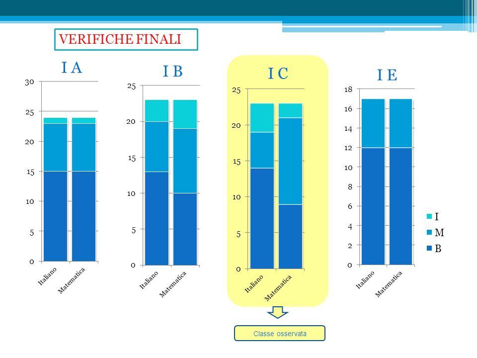 I A I B I C I E Classe osservata VERIFICHE FINALI