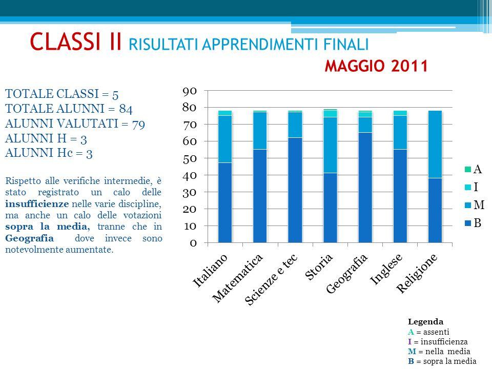 V ERIFICHE F INALI Classe IV B Classe IV B La classe ha registrato esiti lievemente migliori rispetto agli apprendimenti intermedi.